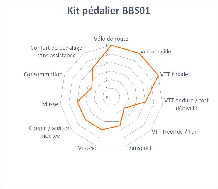 domaine d'application du kit BBS01