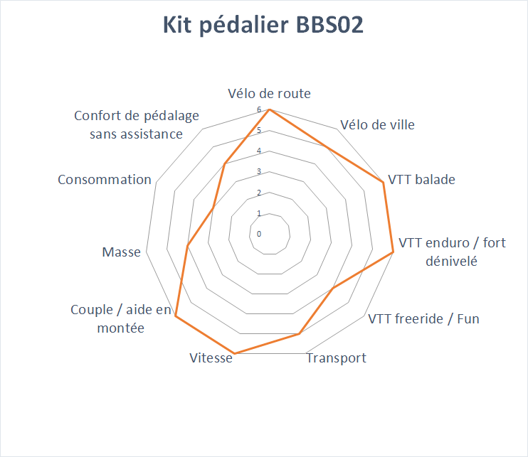 domaine d'application du kit BBS02