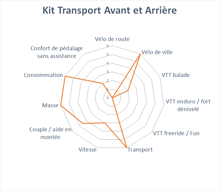 domaine d'application du kit Transport