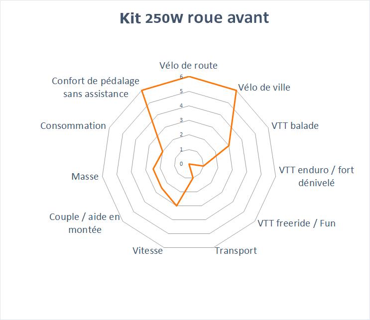 domaine d'application du kit 250W sans écran roue avant 26'' à 29