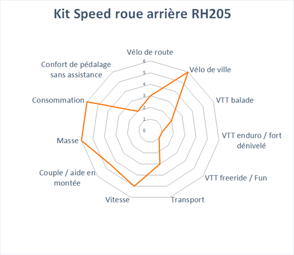 domaine d'application du kit speed roue arriere RH 205